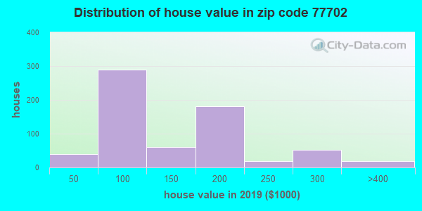 Zip code 77702 house/condo values in 2010
