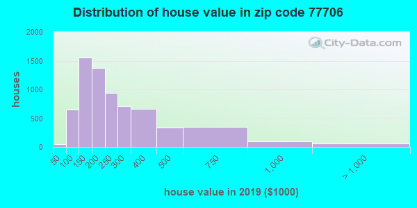 Zip code 77706 house/condo values in 2010
