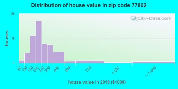 Zip code 77802 house/condo values in 2010