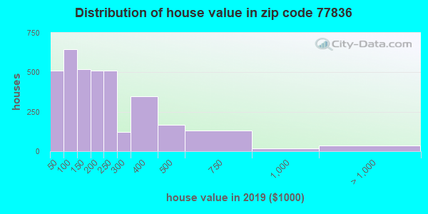 Zip code 77836 house/condo values in 2011