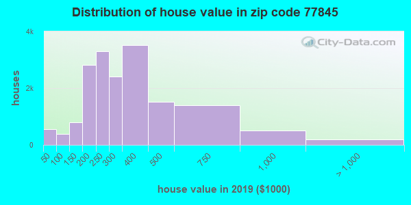 Zip code 77845 house/condo values in 2011