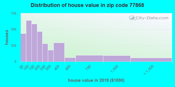 Zip code 77868 house/condo values in 2010