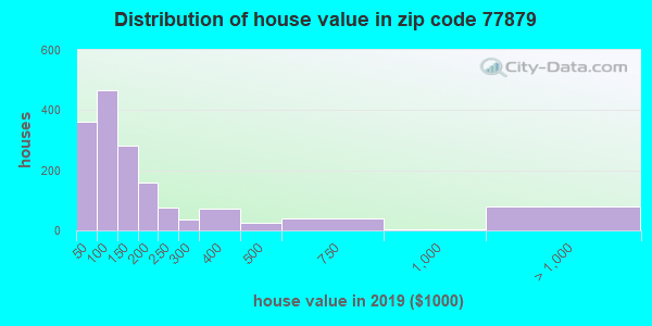 Zip code 77879 house/condo values in 2010