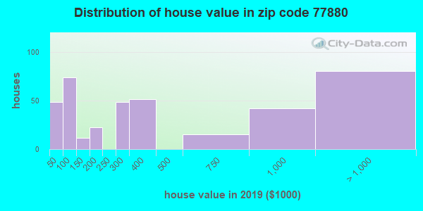 Zip code 77880 house/condo values in 2010