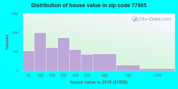 Zip code 77905 house/condo values in 2010