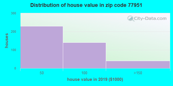 Zip code 77951 house/condo values in 2010