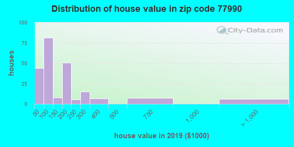 Zip code 77990 house/condo values in 2010