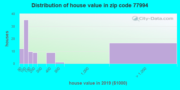Zip code 77994 house/condo values in 2010
