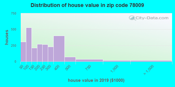 Zip code 78009 house/condo values in 2010