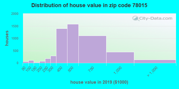 Zip code 78015 house/condo values in 2010