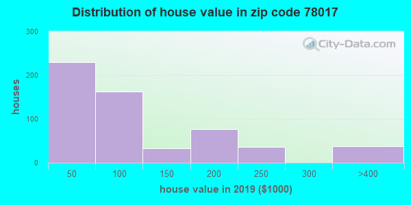 Zip code 78017 house/condo values in 2010