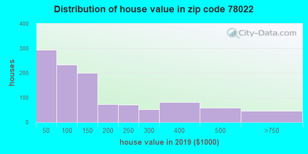 Zip code 78022 house/condo values in 2010
