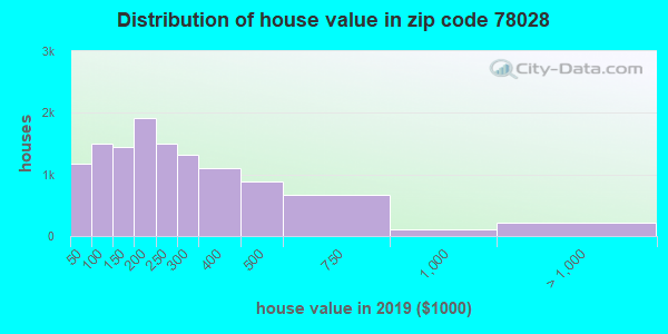 Zip code 78028 house/condo values in 2010