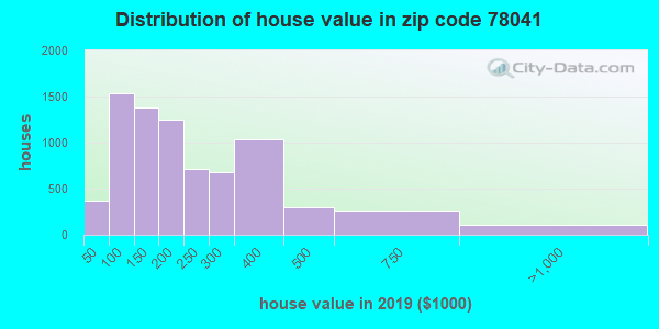 Zip code 78041 house/condo values in 2010