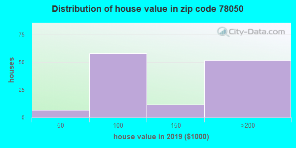 Zip code 78050 house/condo values in 2010
