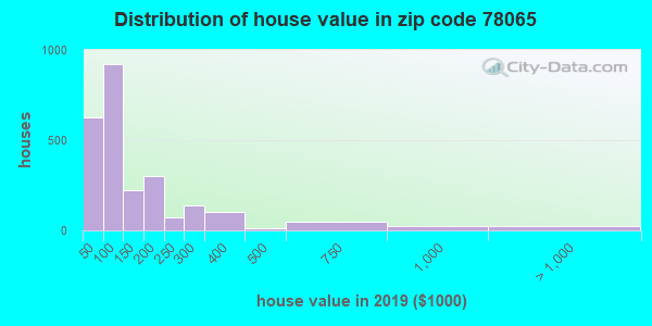 Zip code 78065 house/condo values in 2010