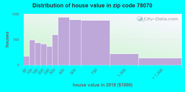 Zip code 78070 house/condo values in 2010