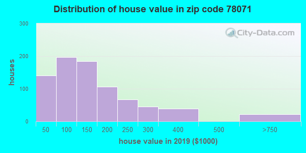 Estimate of home value of owner-occupied houses/condos in 2015 in zip code 78071