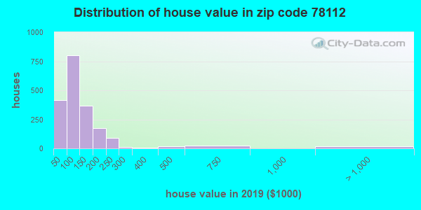 Zip code 78112 house/condo values in 2010