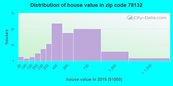 Zip code 78132 house/condo values in 2010