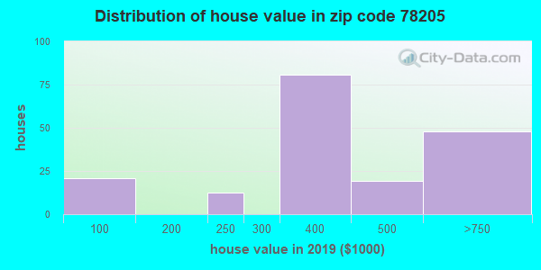 Zip code 78205 house/condo values in 2010