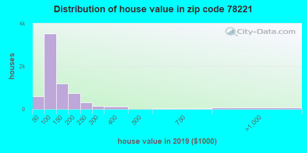 Zip code 78221 house/condo values in 2010
