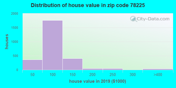 Zip code 78225 house/condo values in 2010