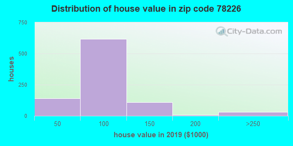 Zip code 78226 house/condo values in 2010