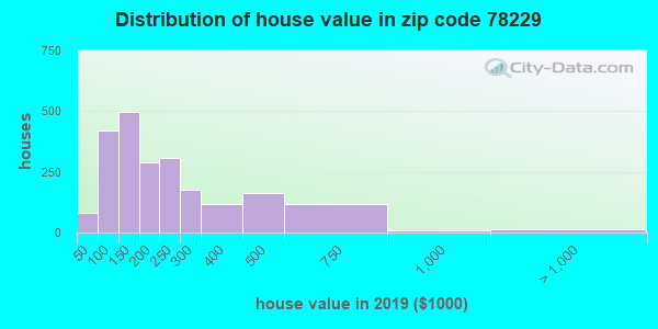 Zip code 78229 house/condo values in 2010