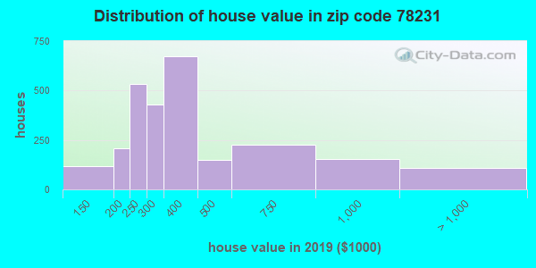 Zip code 78231 house/condo values in 2010