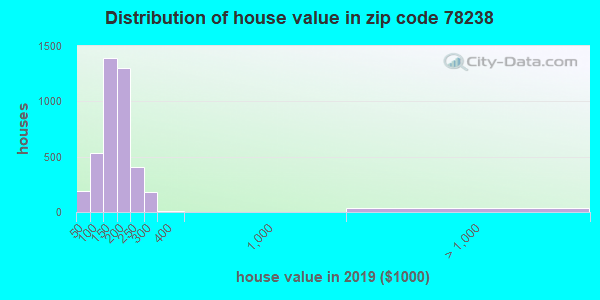 Zip code 78238 house/condo values in 2010