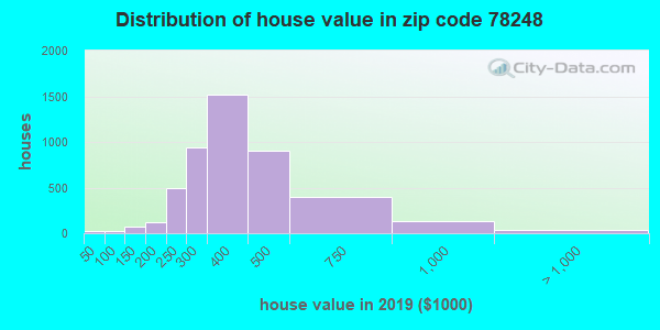 Estimate of home value of owner-occupied houses/condos in 2013 in zip code 78248