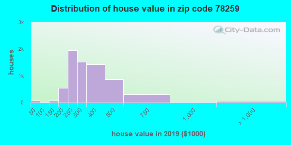 Zip code 78259 house/condo values in 2010