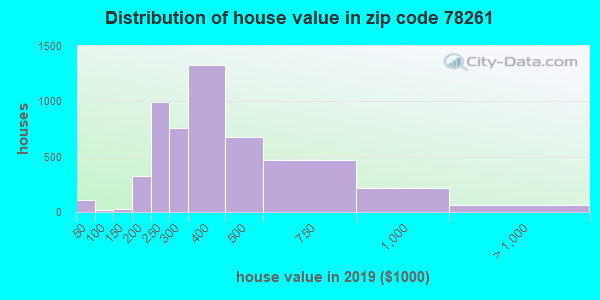 Zip code 78261 house/condo values in 2010