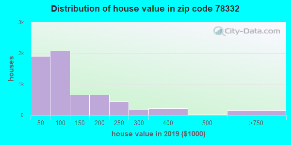 Zip code 78332 house/condo values in 2010