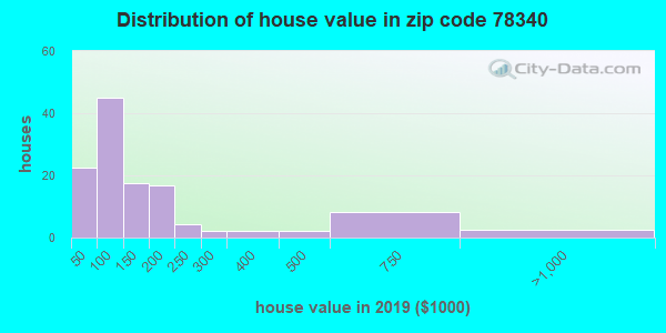 Zip code 78340 house/condo values in 2010