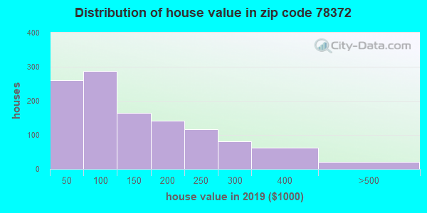 Zip code 78372 house/condo values in 2010