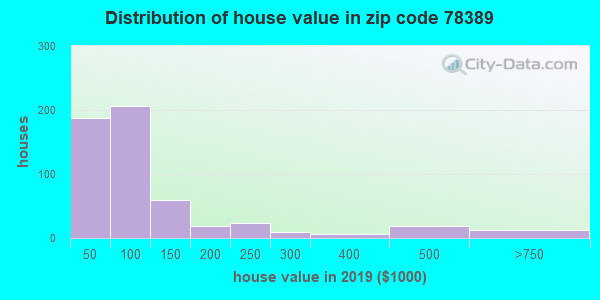Zip code 78389 house/condo values in 2010