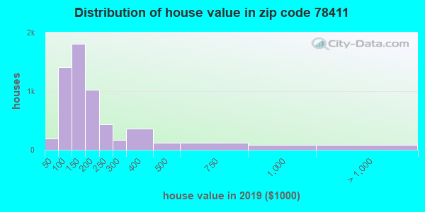 Zip code 78411 house/condo values in 2010