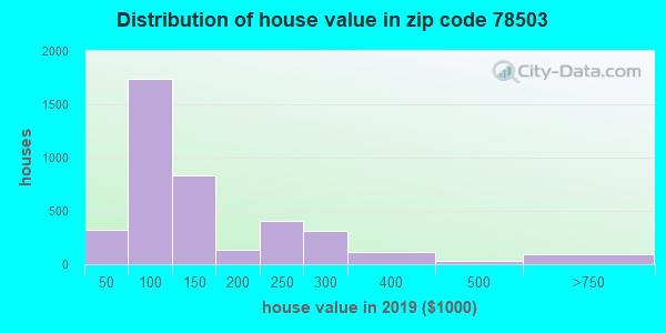Zip code 78503 house/condo values in 2010