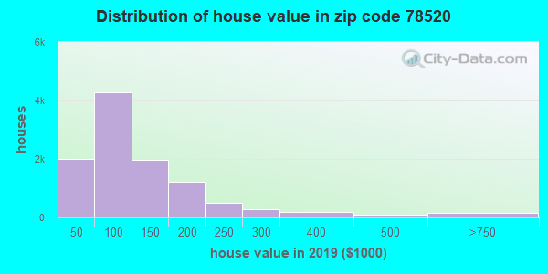 Zip code 78520 house/condo values in 2010