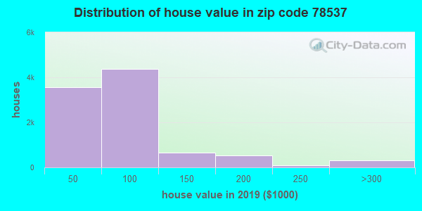 Zip code 78537 house/condo values in 2010