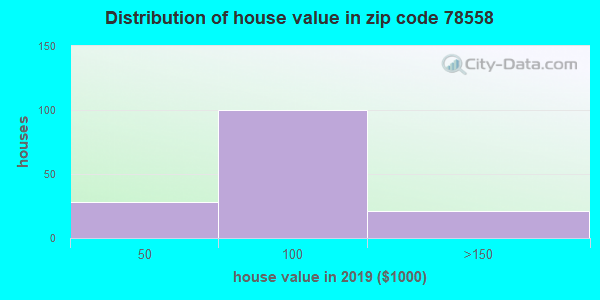 Zip code 78558 house/condo values in 2010