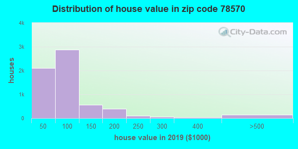 Zip code 78570 house/condo values in 2010