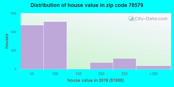 Zip code 78579 house/condo values in 2010
