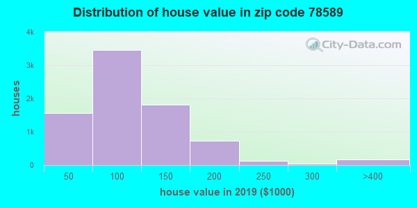 Zip code 78589 house/condo values in 2010