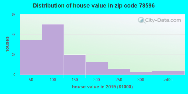 Zip code 78596 house/condo values in 2010