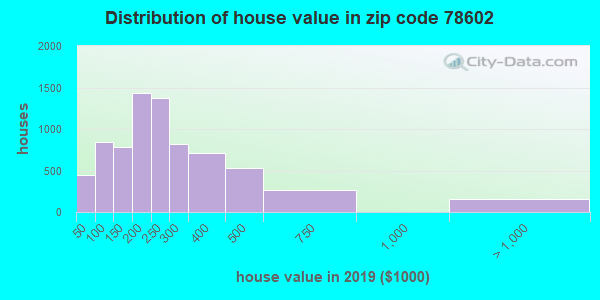 Zip code 78602 house/condo values in 2011
