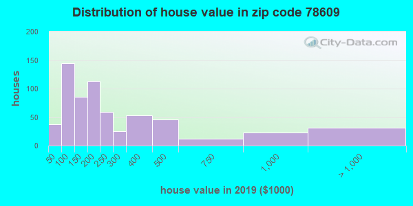 Zip code 78609 house/condo values in 2010