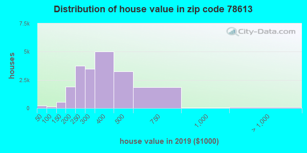 Zip code 78613 house/condo values in 2010